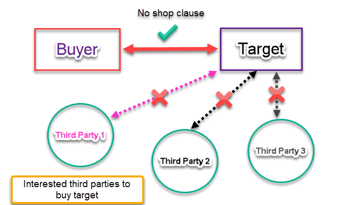 No Shop Clause Example