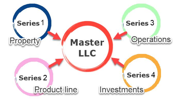 Example of a Series LLC business structure