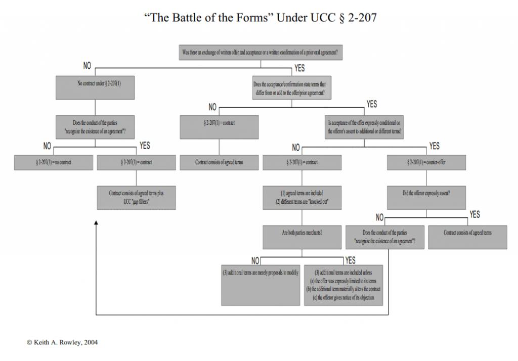UCC 2-207 - Flow Chart